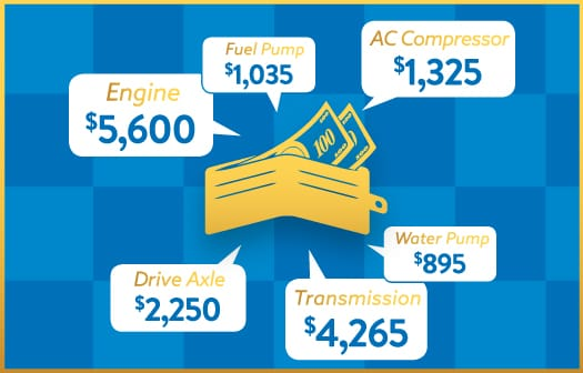 Icons depicting auto expenses saved with Guardians Warranty: engine ($5,600), fuel pump ($1,035), AC compressor ($1,325), drive axle ($2,250), transmission ($4,265), water pump ($895)