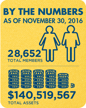 Membership and Assets as of November 30, 2016: 28,652 total members, $140,519,567 total assets