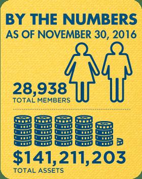 Membership and Assets as of November 30, 2016: 28,938 total members, $141,211,203 total assets