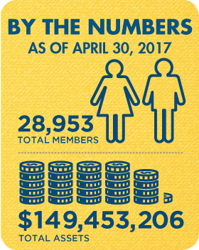 Membership and Assets as of April 2017: 28,953 total members and $149,453,206 total assets