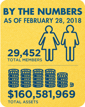 Membership and Assets as of February 2018: 29,452 total members and $160,581,969 total assets