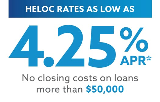 The words: HELOC rates as low as 4.25% APR. No closing costs on loans more than $50,000