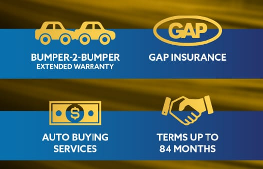 4 icons: Bumper-2-Bumper Extended Warranty, GAP Insurance, Auto Buying Services, Terms up to 84 months.