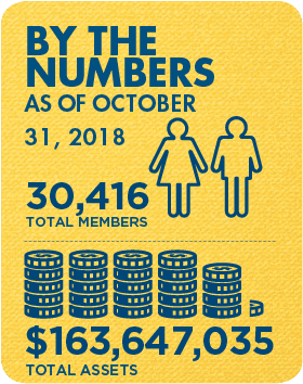 Membership and Assets as of October 31, 2018: 30,416 total members and $163,647,035 total assets