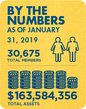 Membership and Assets as of January 31, 2019: 30,675 total members and $163,584,356 total assets
