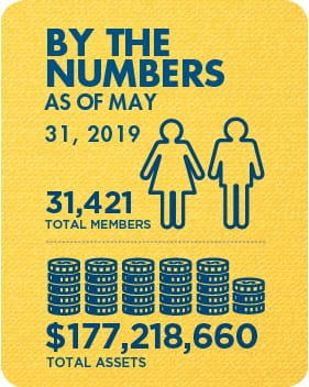 Membership and Assets as of May 31, 2019: 31,421 total members and $177,218,660 total assets