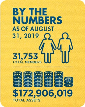Membership and Assets as of August 31, 2019: 31,753 total members and $172,906,019 total assets