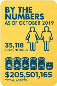 Membership and Assets as of October 2019: 35,118 total members and $205,501,165 total assets