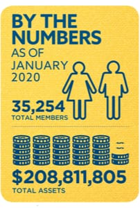 Membership and Assets as of January 2020: 35,254 total members and $208,811,805 total assets