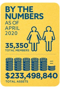 Membership and Assets as of April 2020: 35,350 total members and $233,498,840 total assets