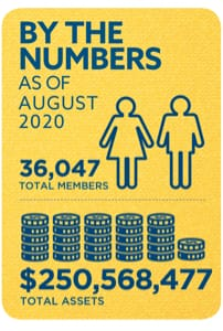 Membership and Assets as of August 2020: 36,047 total members and $250,568,477 total assets